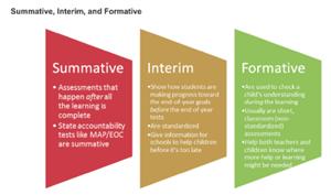 School Improvement / Overview
